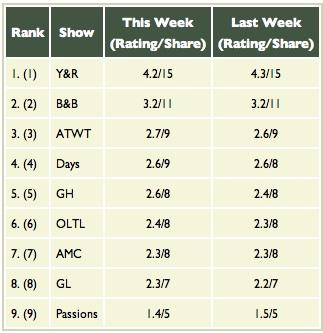 soap-opera-ratings.jpg