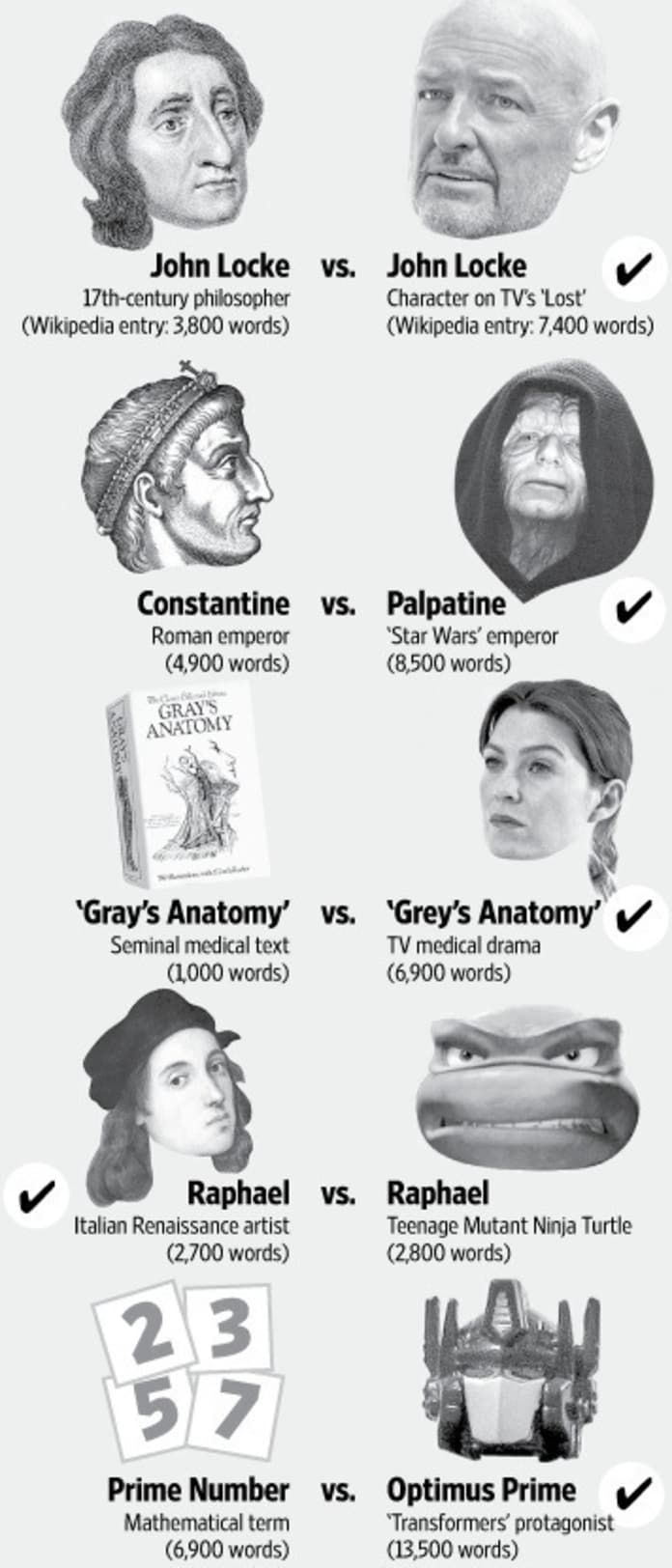 Grey\'s Anatomy vs. Gray\'s Anatomy - TV Fanatic